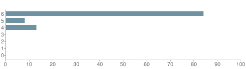 Chart?cht=bhs&chs=500x140&chbh=10&chco=6f92a3&chxt=x,y&chd=t:84,8,13,0,0,0,0&chm=t+84%,333333,0,0,10 t+8%,333333,0,1,10 t+13%,333333,0,2,10 t+0%,333333,0,3,10 t+0%,333333,0,4,10 t+0%,333333,0,5,10 t+0%,333333,0,6,10&chxl=1: other indian hawaiian asian hispanic black white